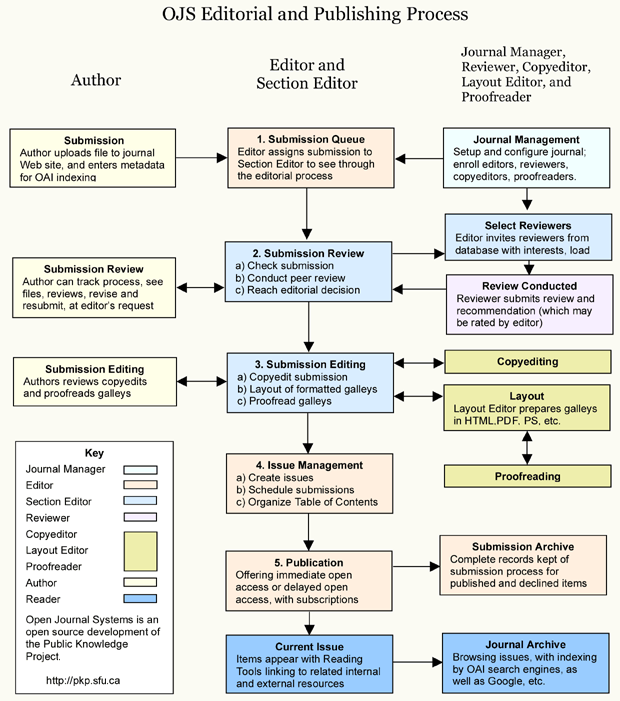 OJS editorial process workflow